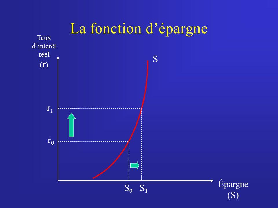 La fonction dépargne Taux dintérêt réel ( r ) Épargne (S) S S0S0 r0r0 r1r1 S1S1