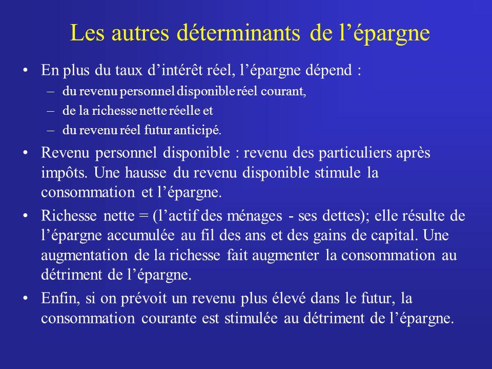 Les autres déterminants de lépargne En plus du taux dintérêt réel, lépargne dépend : –du revenu personnel disponible réel courant, –de la richesse net