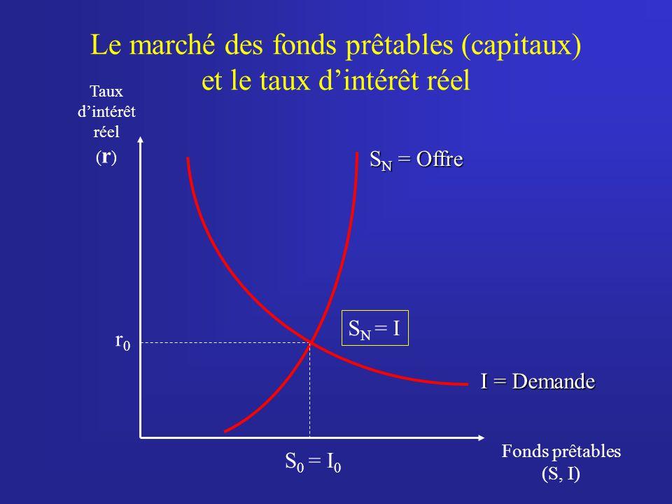 Le marché des fonds prêtables (capitaux) et le taux dintérêt réel Taux dintérêt réel ( r ) Fonds prêtables (S, I) S N = Offre S 0 = I 0 r0r0 I = Deman