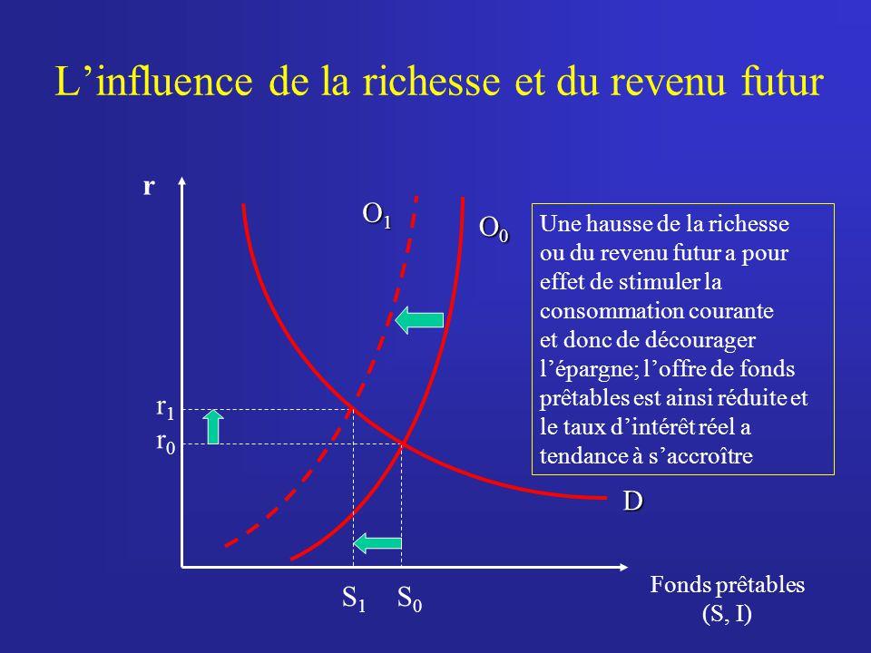 Linfluence de la richesse et du revenu futur r Fonds prêtables (S, I) O0O0O0O0 S 0 r0r0 D Une hausse de la richesse ou du revenu futur a pour effet de