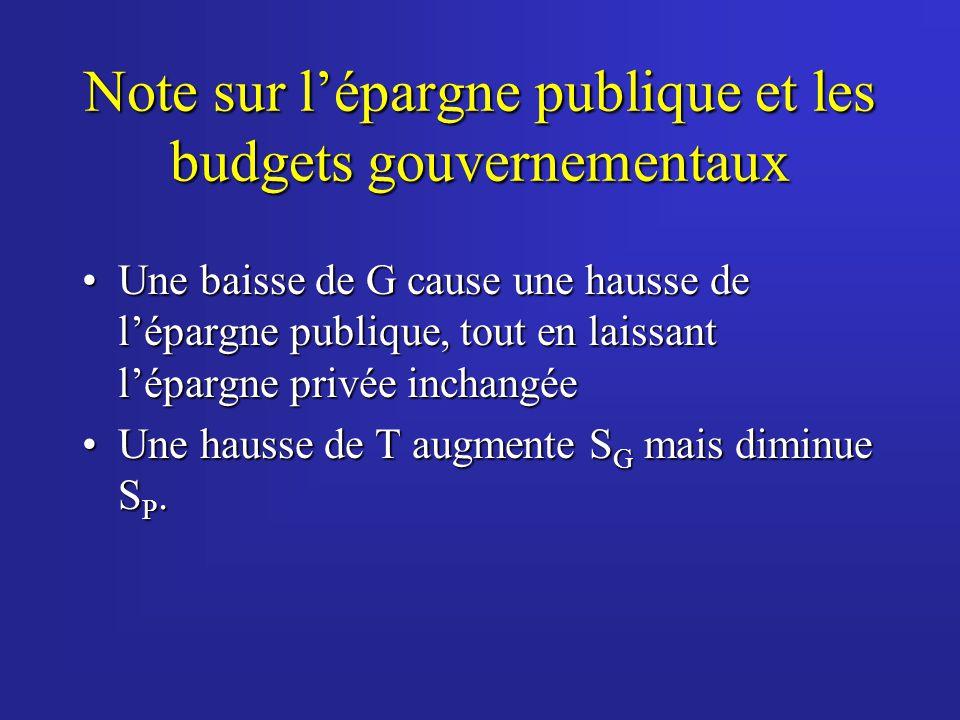 Note sur lépargne publique et les budgets gouvernementaux Une baisse de G cause une hausse de lépargne publique, tout en laissant lépargne privée inch