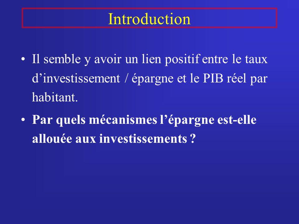 Introduction Il semble y avoir un lien positif entre le taux dinvestissement / épargne et le PIB réel par habitant. Par quels mécanismes lépargne est-