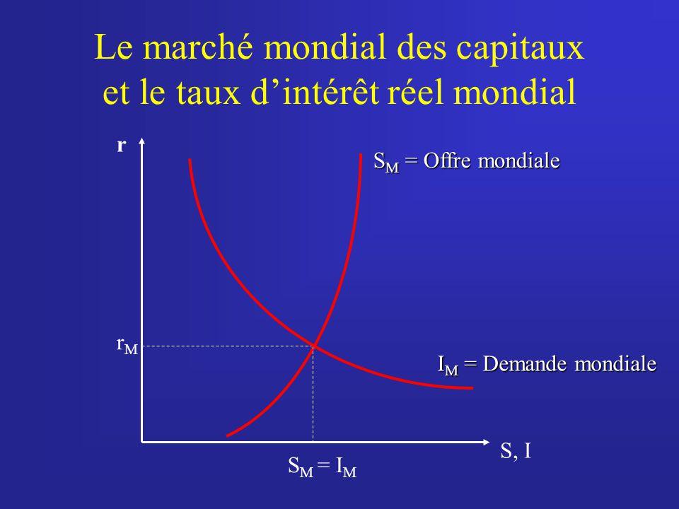 Le marché mondial des capitaux et le taux dintérêt réel mondial r S M = Offre mondiale S M = I M rMrM I M = Demande mondiale S, I