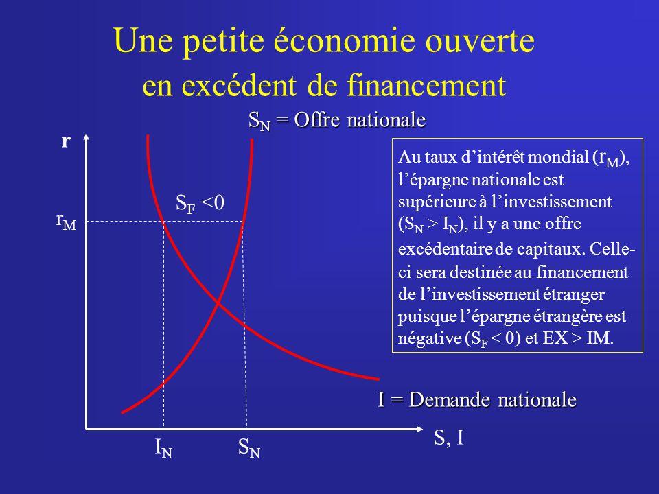 Une petite économie ouverte en excédent de financement r S N = Offre nationale rMrM I = Demande nationale S, I SNSN ININ Au taux dintérêt mondial ( r
