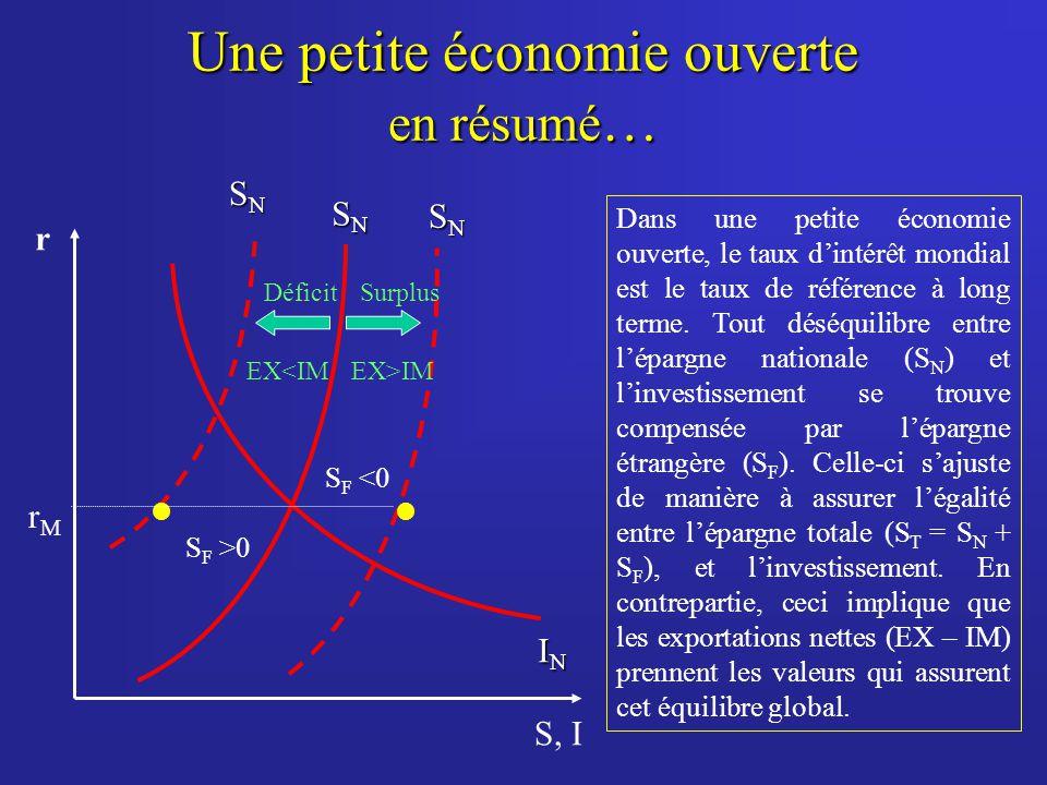 Une petite économie ouverte en résumé … Dans une petite économie ouverte, le taux dintérêt mondial est le taux de référence à long terme. Tout déséqui