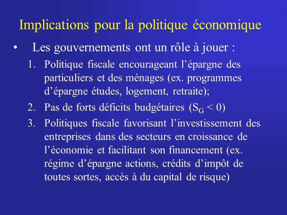 Implications pour la politique économique Les gouvernements ont un rôle à jouer : 1.Politique fiscale encourageant lépargne des particuliers et des mé