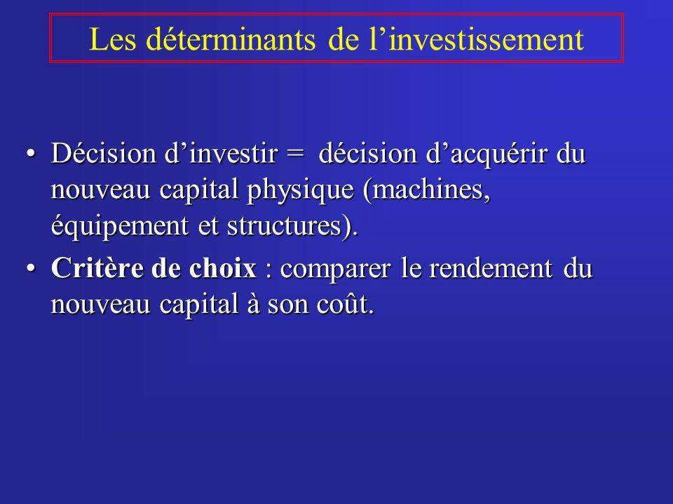 Les déterminants de linvestissement Décision dinvestir = décision dacquérir du nouveau capital physique (machines, équipement et structures).Décision