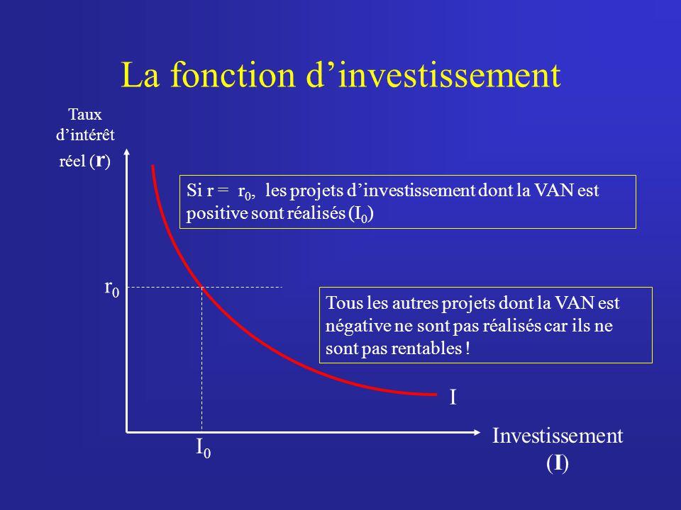 La fonction dinvestissement Taux dintérêt réel ( r ) Investissement (I) r0r0 I0I0 Si r = r 0, les projets dinvestissement dont la VAN est positive son