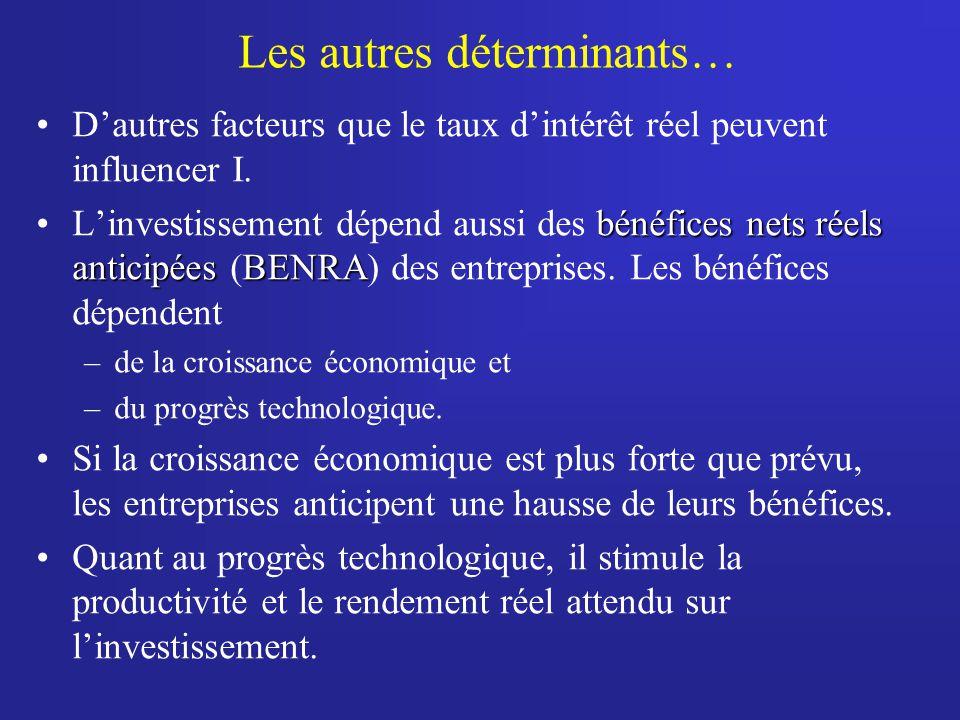 Les autres déterminants… Dautres facteurs que le taux dintérêt réel peuvent influencer I. bénéfices nets réels anticipéesBENRALinvestissement dépend a