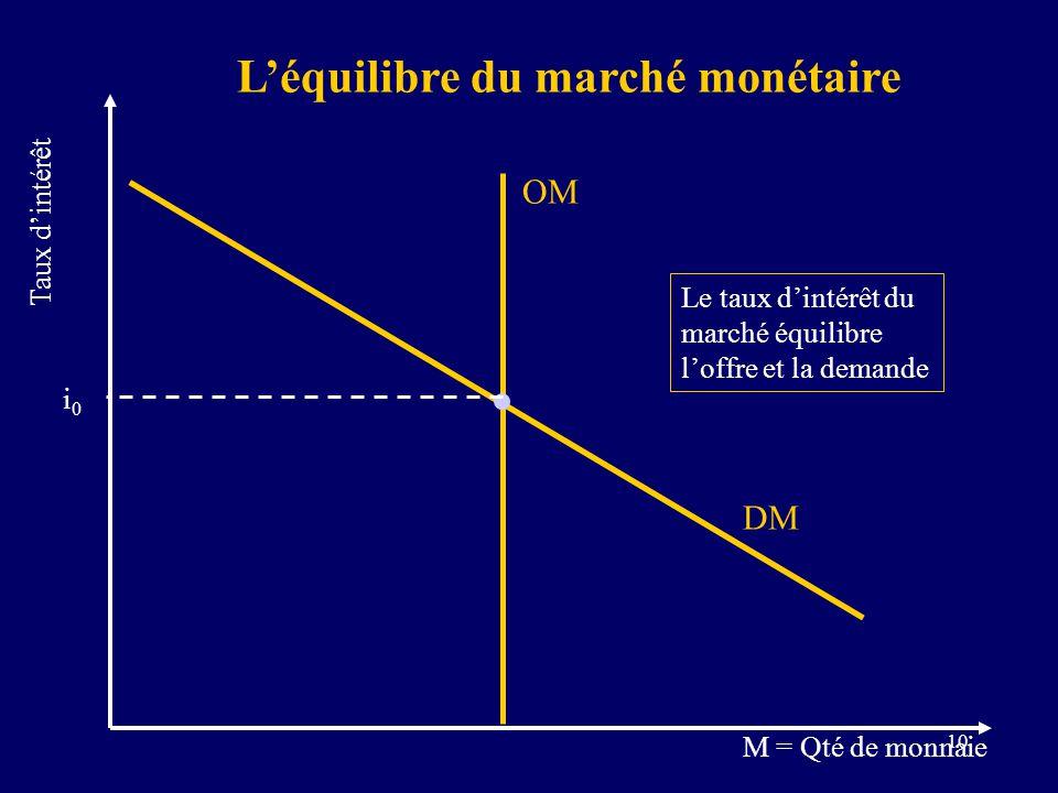 10 DM Léquilibre du marché monétaire OM M = Qté de monnaie Taux dintérêt i0i0 Le taux dintérêt du marché équilibre loffre et la demande