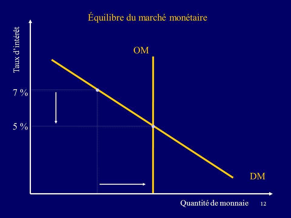 12 Équilibre du marché monétaire Quantité de monnaie Taux dintérêt DM OM 7 % 5 %