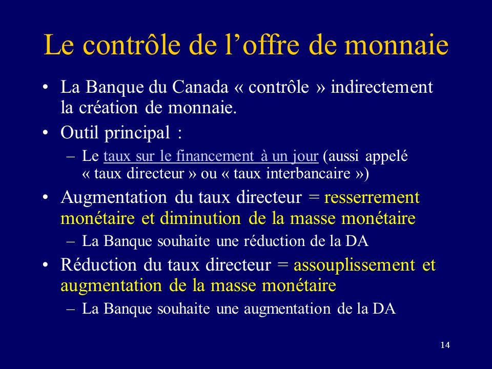 14 Le contrôle de loffre de monnaie La Banque du Canada « contrôle » indirectement la création de monnaie. Outil principal : –Le taux sur le financeme