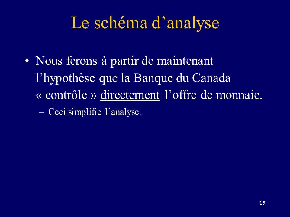 15 Le schéma danalyse Nous ferons à partir de maintenant lhypothèse que la Banque du Canada « contrôle » directement loffre de monnaie. –Ceci simplifi