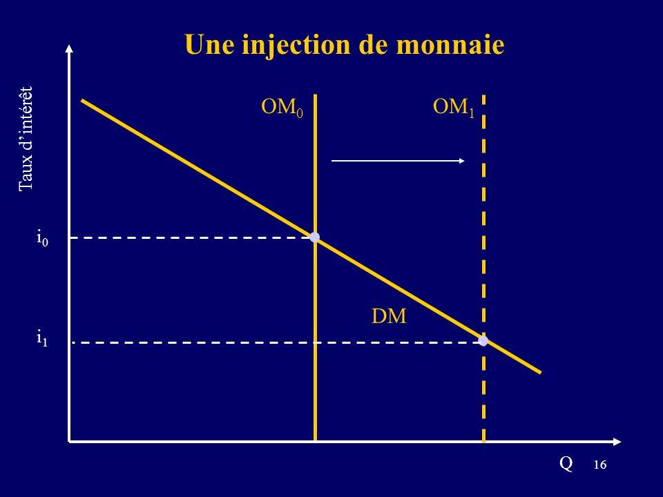 16 DM i0i0 OM 0 i1i1 Une injection de monnaie Taux dintérêt Q OM 1