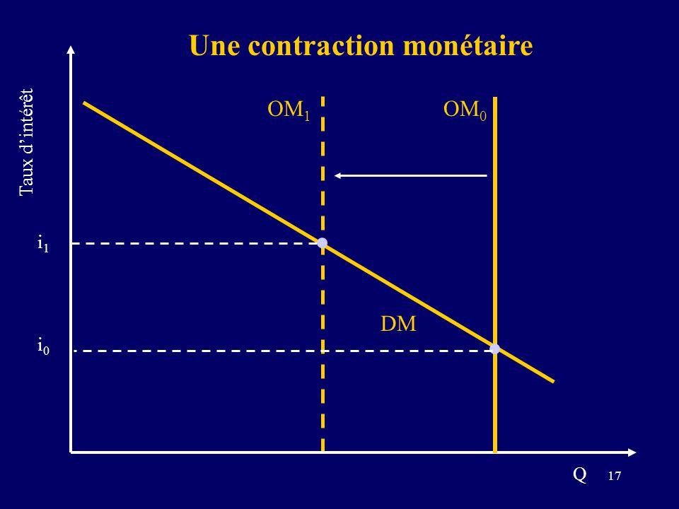 17 DM i1i1 OM 1 i0i0 Une contraction monétaire Taux dintérêt Q OM 0