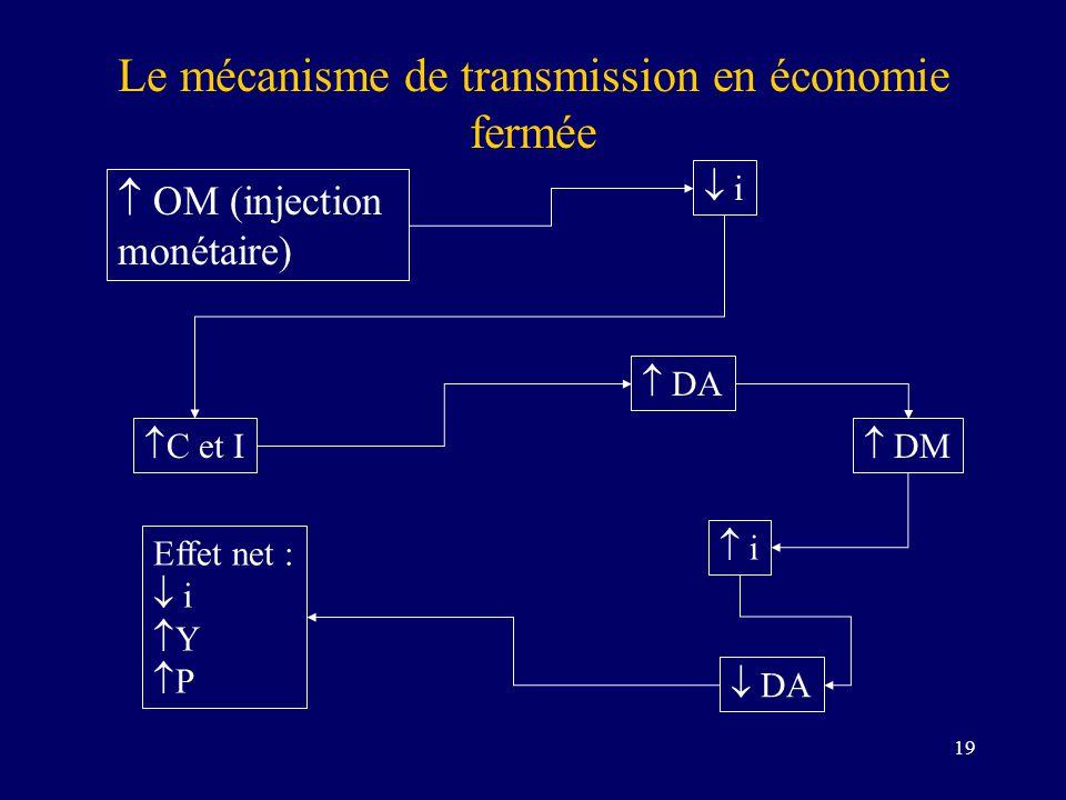 19 Le mécanisme de transmission en économie fermée OM (injection monétaire) i C et I Effet net : i Y P DA DM i DA