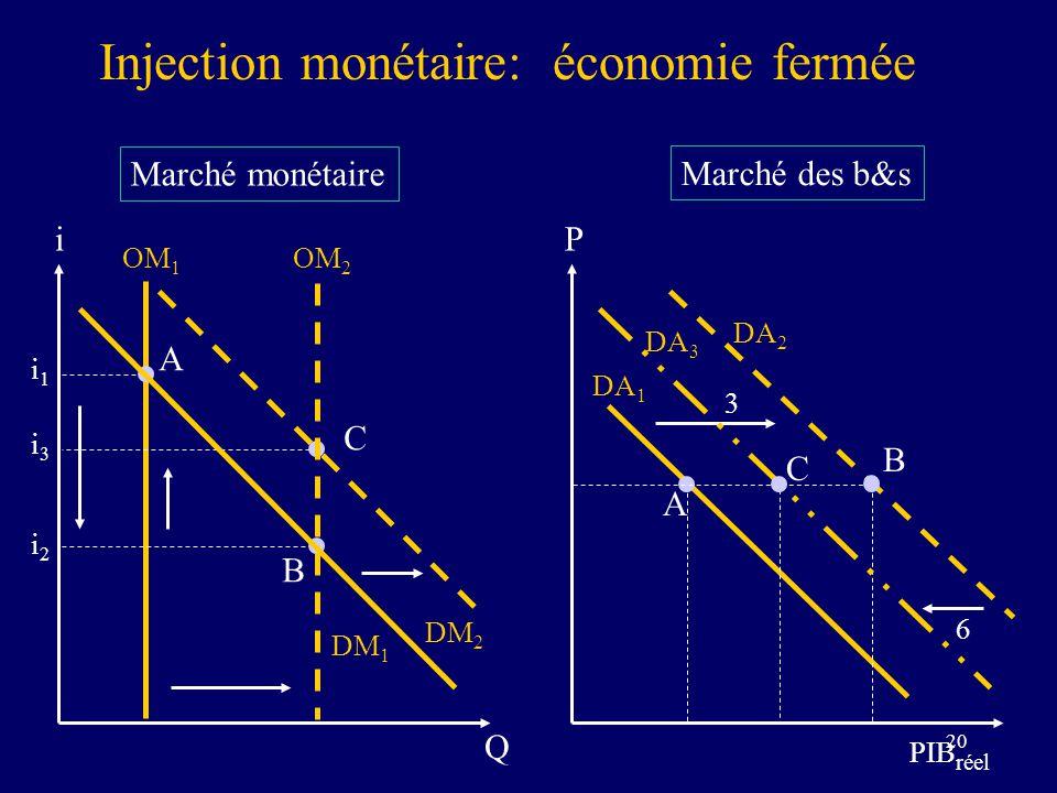20 Marché monétaire Marché des b&s Injection monétaire: économie fermée P PIB réel DA 1 i Q OM 1 DM 1 i1i1 i2i2 i3i3 A OM 2 B DM 2 C A DA 2 3 B DA 3 6