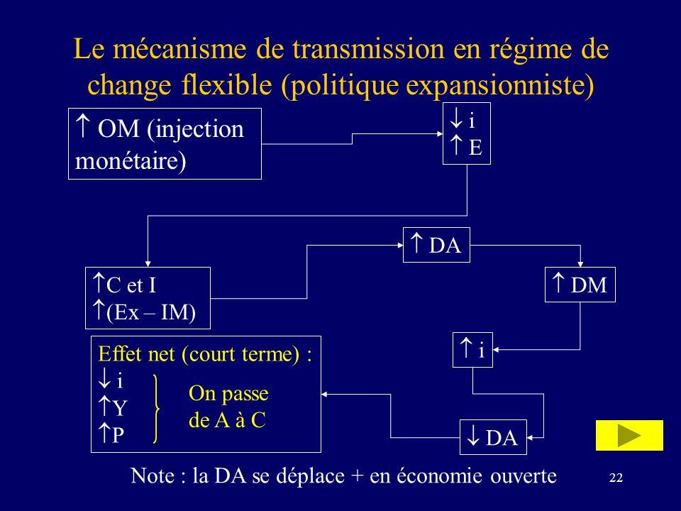 22 Le mécanisme de transmission en régime de change flexible (politique expansionniste) OM (injection monétaire) i E C et I (Ex – IM) Effet net (court