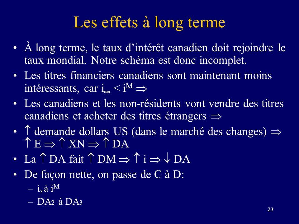 23 Les effets à long terme À long terme, le taux dintérêt canadien doit rejoindre le taux mondial. Notre schéma est donc incomplet. Les titres financi