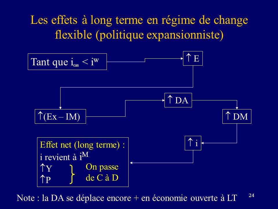 24 Les effets à long terme en régime de change flexible (politique expansionniste) Tant que i can < i w E (Ex – IM) Effet net (long terme) : i revient