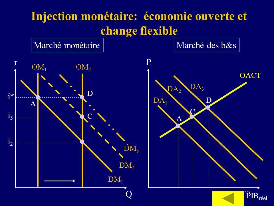 25 Marché monétaire Marché des b&s P PIB réel DA 1 r Q OM 1 DM 1 i3i3 DM 2 iwiw OM 2 i2i2 DA 3 DA 2 DM 3 A A C C D D Injection monétaire: économie ouv