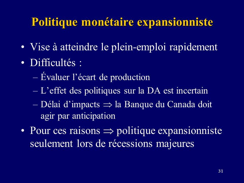 31 Politique monétaire expansionniste Vise à atteindre le plein-emploi rapidement Difficultés : –Évaluer lécart de production –Leffet des politiques s
