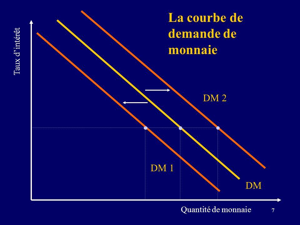 7 La courbe de demande de monnaie DM Quantité de monnaie Taux dintérêt DM 1 DM 2