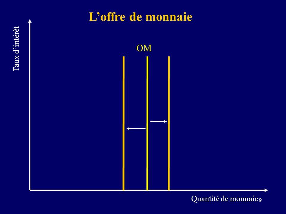 20 Marché monétaire Marché des b&s Injection monétaire: économie fermée P PIB réel DA 1 i Q OM 1 DM 1 i1i1 i2i2 i3i3 A OM 2 B DM 2 C A DA 2 3 B DA 3 6 C