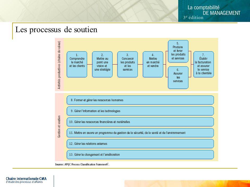 5 Les processus de soutien