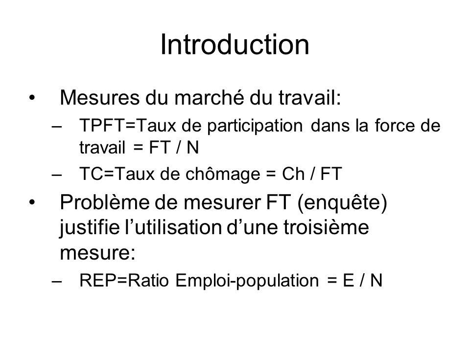 Introduction Mesures du marché du travail: –TPFT=Taux de participation dans la force de travail = FT / N –TC=Taux de chômage = Ch / FT Problème de mesurer FT (enquête) justifie lutilisation dune troisième mesure: –REP=Ratio Emploi-population = E / N