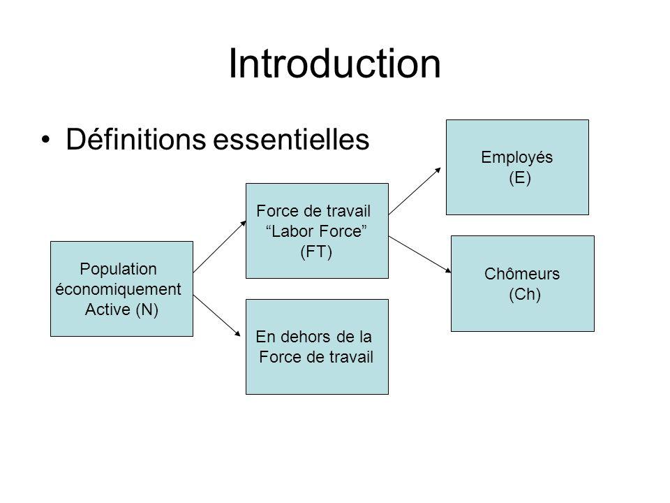 Introduction Définitions essentielles Population économiquement Active (N) Force de travail Labor Force (FT) Employés (E) Chômeurs (Ch) En dehors de la Force de travail