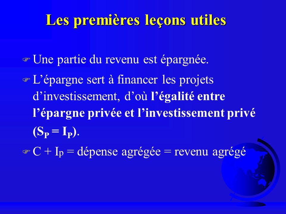 Les premières leçons utiles F Une partie du revenu est épargnée. F Lépargne sert à financer les projets dinvestissement, doù légalité entre lépargne p