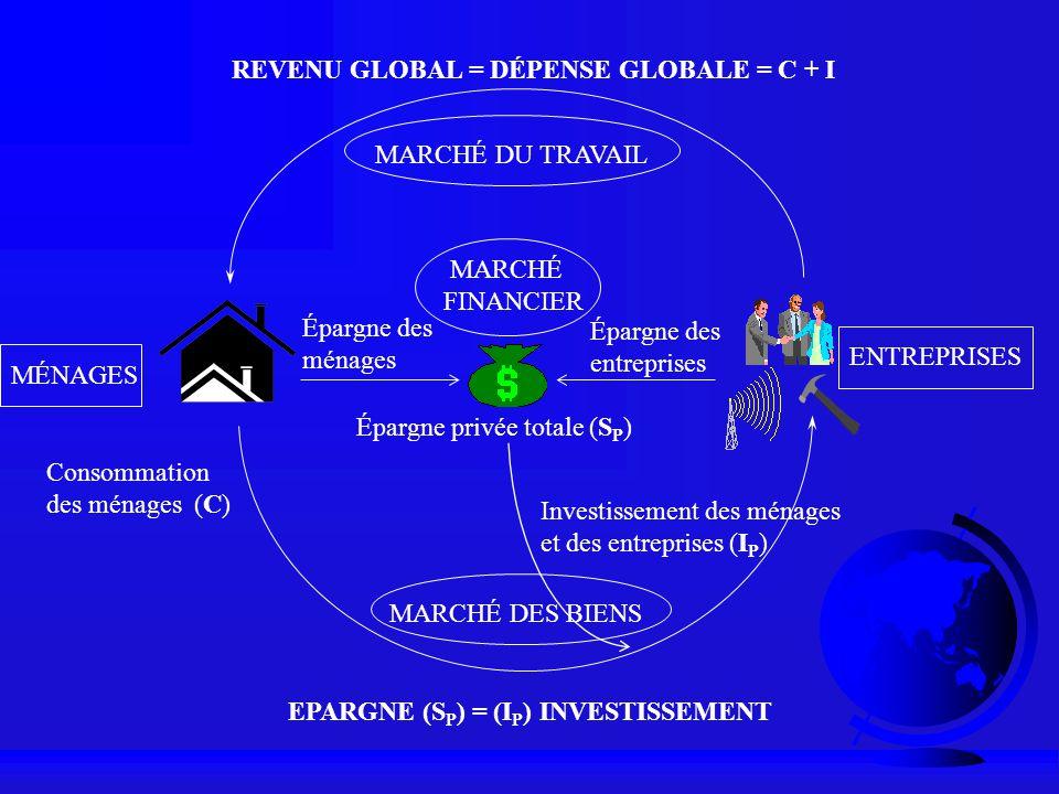 EPARGNE (S P ) = (I P ) INVESTISSEMENT MARCHÉ DU TRAVAIL MARCHÉ DES BIENS MÉNAGES ENTREPRISES Épargne des ménages Épargne des entreprises Investisseme
