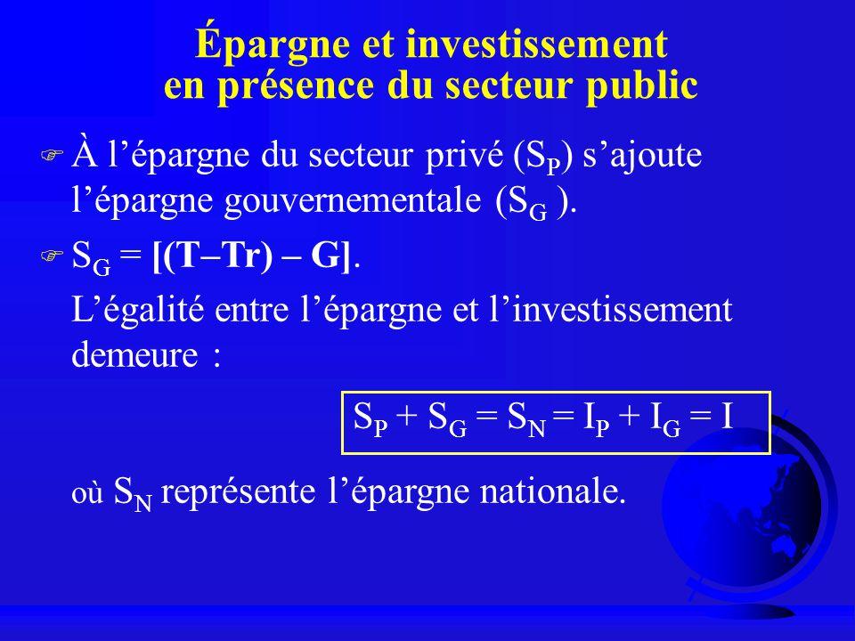 Épargne et investissement en présence du secteur public F À lépargne du secteur privé (S P ) sajoute lépargne gouvernementale (S G ). F S G = [(T–Tr)