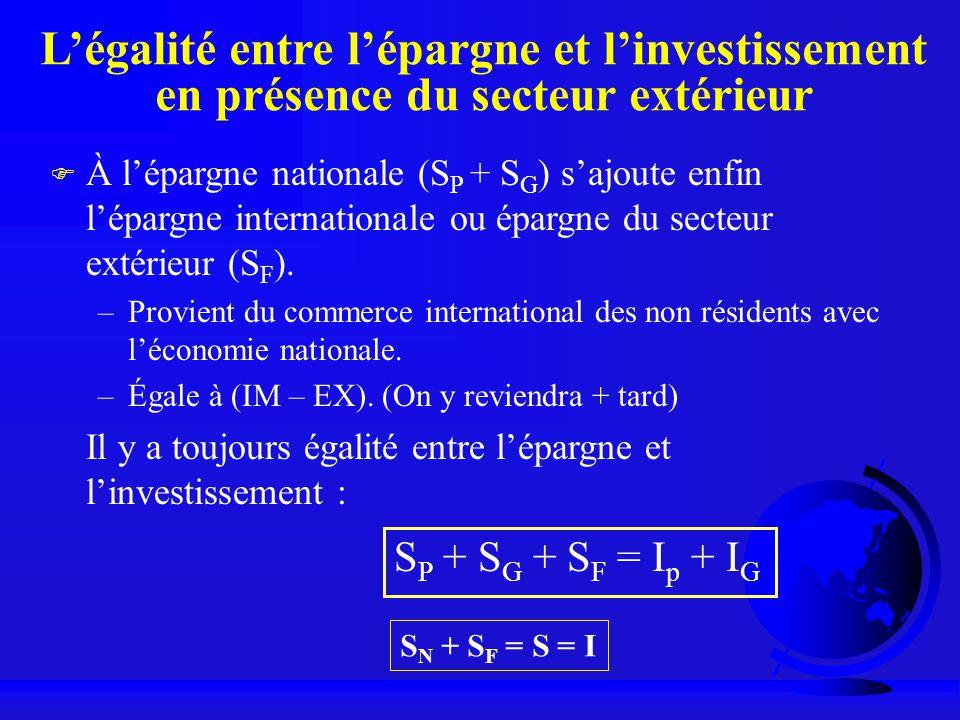 Légalité entre lépargne et linvestissement en présence du secteur extérieur F À lépargne nationale (S P + S G ) sajoute enfin lépargne internationale