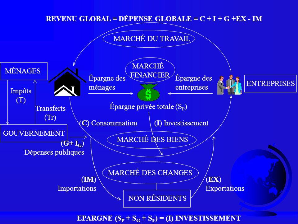 MÉNAGES GOUVERNEMENT MARCHÉ DU TRAVAIL MARCHÉ DES BIENS ENTREPRISES Épargne des ménages Épargne des entreprises (I) Investissement MARCHÉ FINANCIER RE