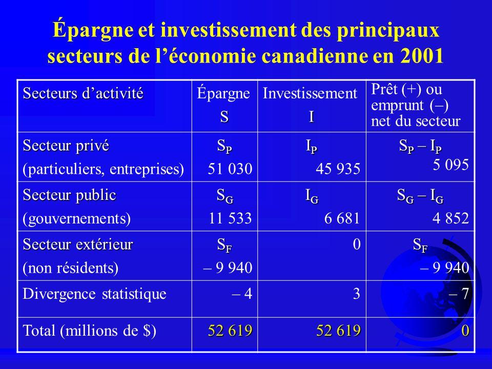 Épargne et investissement des principaux secteurs de léconomie canadienne en 2001 Secteurs dactivité ÉpargneS InvestissementI Prêt (+) ou emprunt (–)