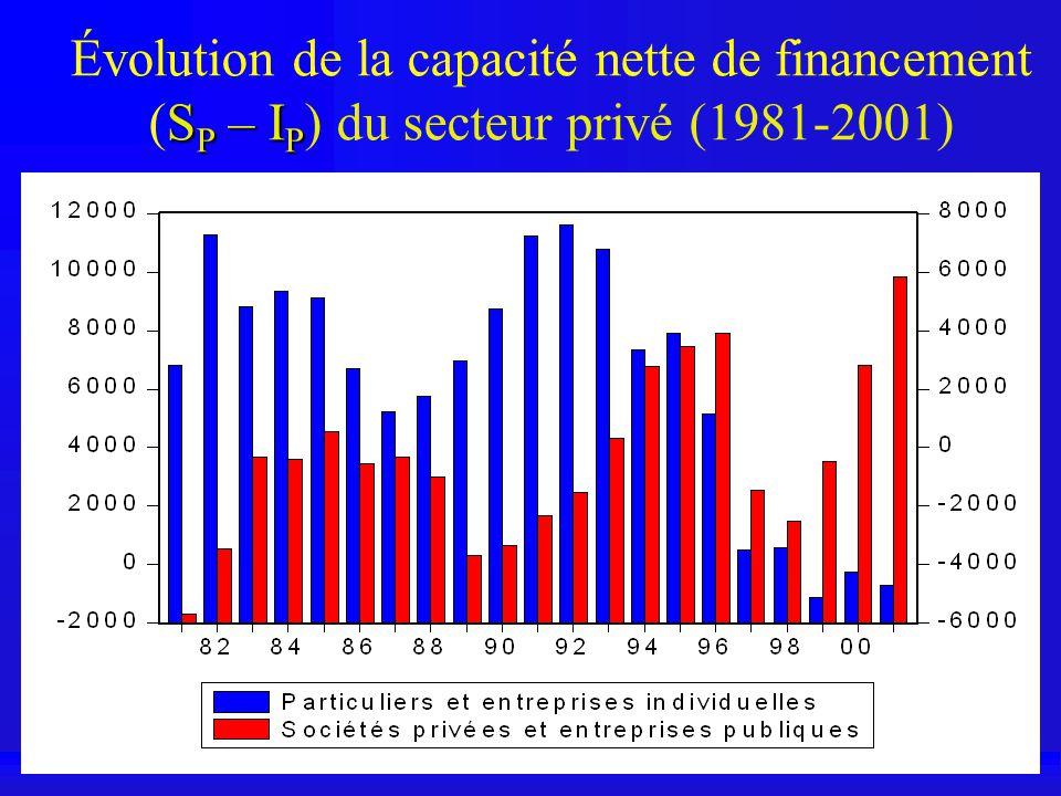 S P – I P Évolution de la capacité nette de financement (S P – I P ) du secteur privé (1981-2001)