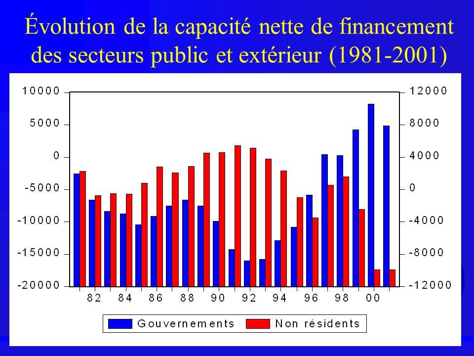 Évolution de la capacité nette de financement des secteurs public et extérieur (1981-2001)