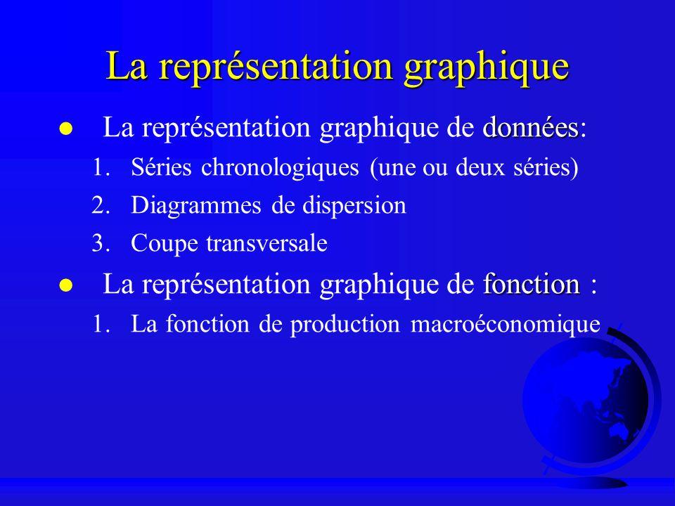 La représentation graphique données La représentation graphique de données: 1.Séries chronologiques (une ou deux séries) 2.Diagrammes de dispersion 3.
