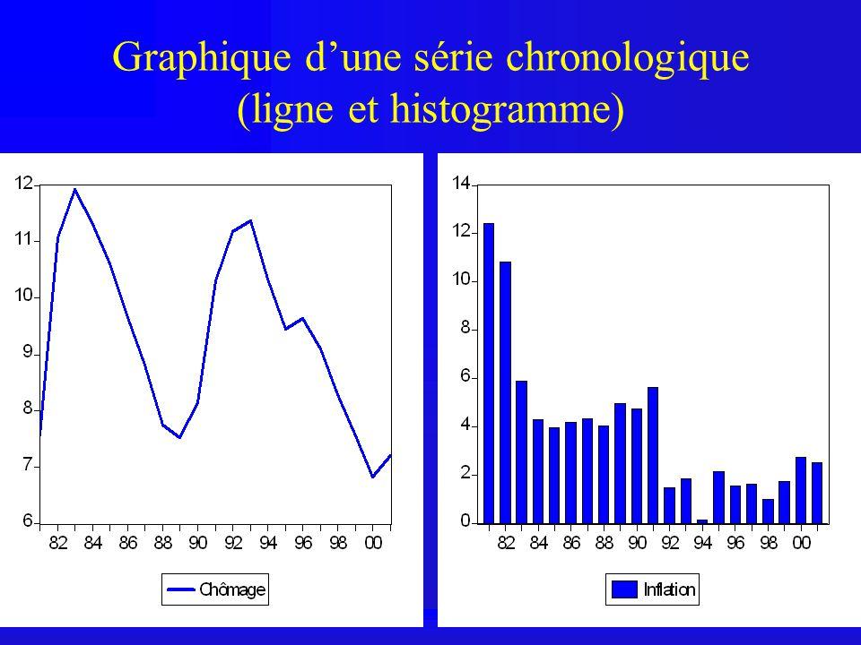 Graphique dune série chronologique (ligne et histogramme)