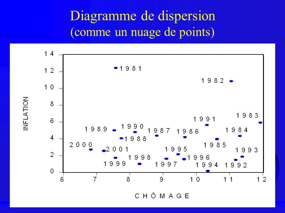 Diagramme de dispersion (comme un nuage de points)