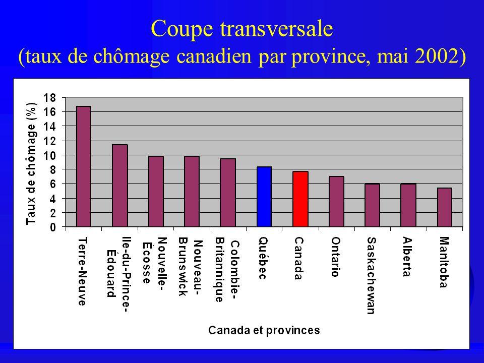 Coupe transversale (taux de chômage canadien par province, mai 2002)