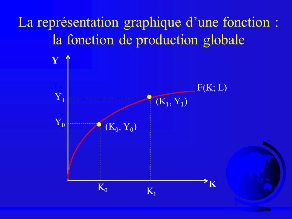 La représentation graphique dune fonction : la fonction de production globale Y K F(K; L) Y0Y0 Y2Y2 K0K0 (K 0, Y 0 ) Y1Y1 K1K1 (K 1, Y 1 )