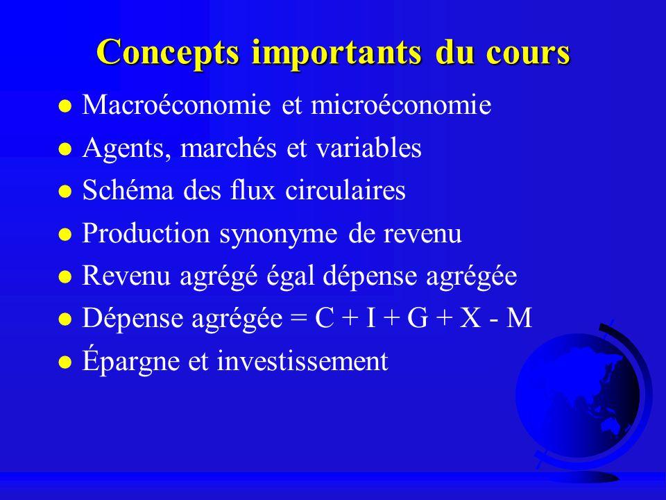 Concepts importants du cours Macroéconomie et microéconomie Agents, marchés et variables Schéma des flux circulaires Production synonyme de revenu Rev