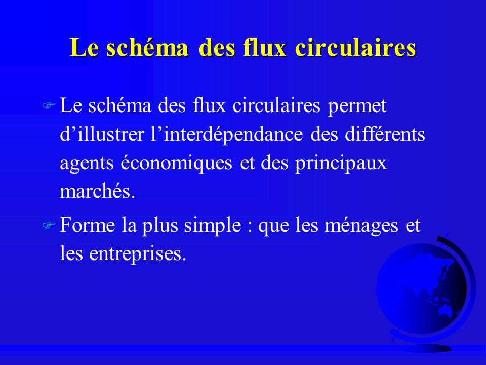 Le schéma des flux circulaires F Le schéma des flux circulaires permet dillustrer linterdépendance des différents agents économiques et des principaux