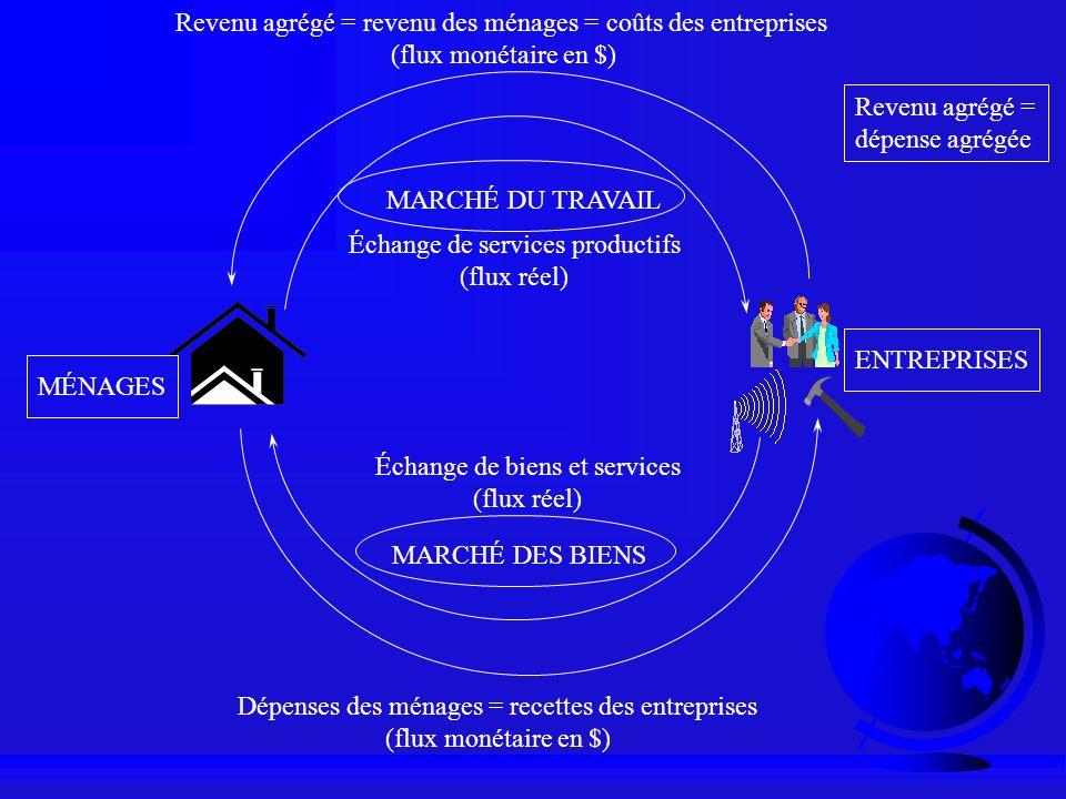 Dépenses des ménages = recettes des entreprises (flux monétaire en $) Revenu agrégé = revenu des ménages = coûts des entreprises (flux monétaire en $)
