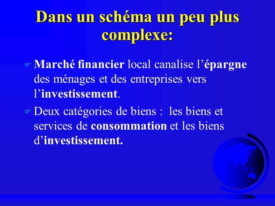 Dans un schéma un peu plus complexe: F Marché financier local canalise lépargne des ménages et des entreprises vers linvestissement. F Deux catégories