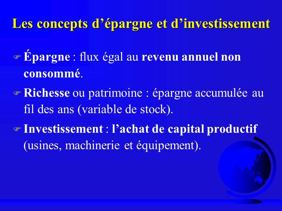 Les concepts dépargne et dinvestissement F Épargne : flux égal au revenu annuel non consommé. F Richesse ou patrimoine : épargne accumulée au fil des