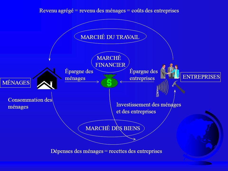 Dépenses des ménages = recettes des entreprises Revenu agrégé = revenu des ménages = coûts des entreprises MARCHÉ DU TRAVAIL MARCHÉ DES BIENS MÉNAGES